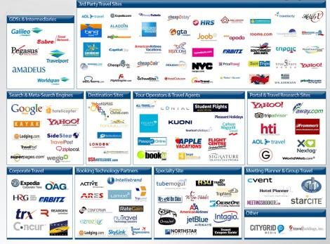 Канали за онлайн дистрибуция