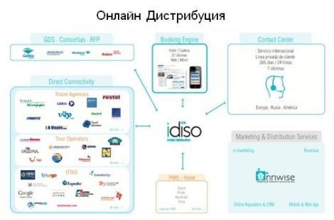 Онлайн Дистрибуция