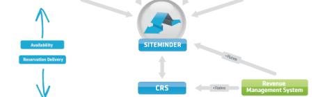 Система за управление на каналите за онлайн дистрибуция (Channel Manager System)