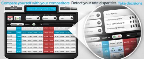 Idiso Price and Parity Checker - паритет на цените и контрол на цените на конкурентите